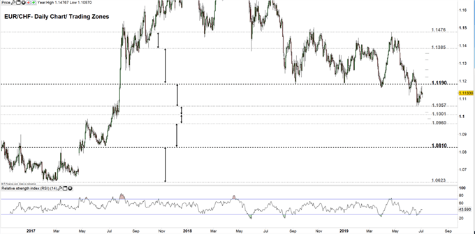 EUR/CHF price daily chart 03-07-19 Zoomed out