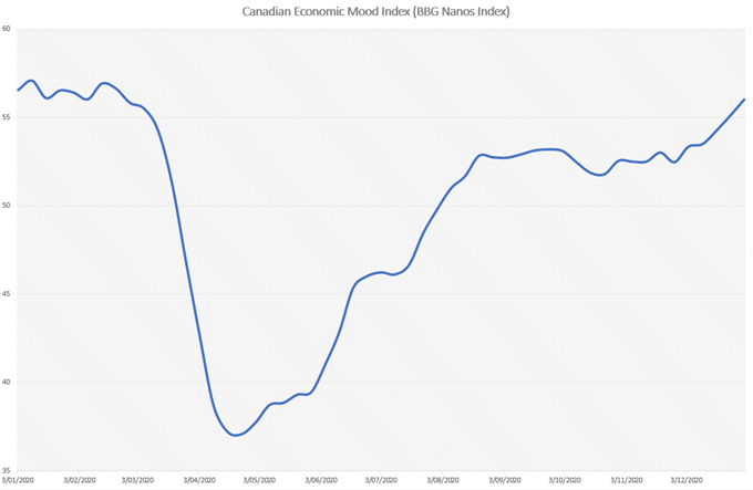 Canadian Dollar Outlook: USD/CAD May Fall Ahead of Employment Data