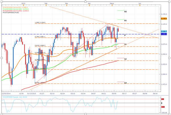 El SPX500 alcanza la cúspide de un triángulo de mediano plazo ¿Breakout?