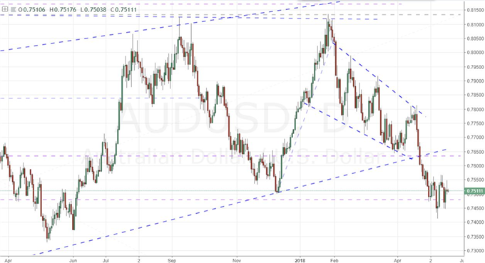 Aussie Dollar Offers Great Technicals, Patiently Awaiting Fundamental Catalyst