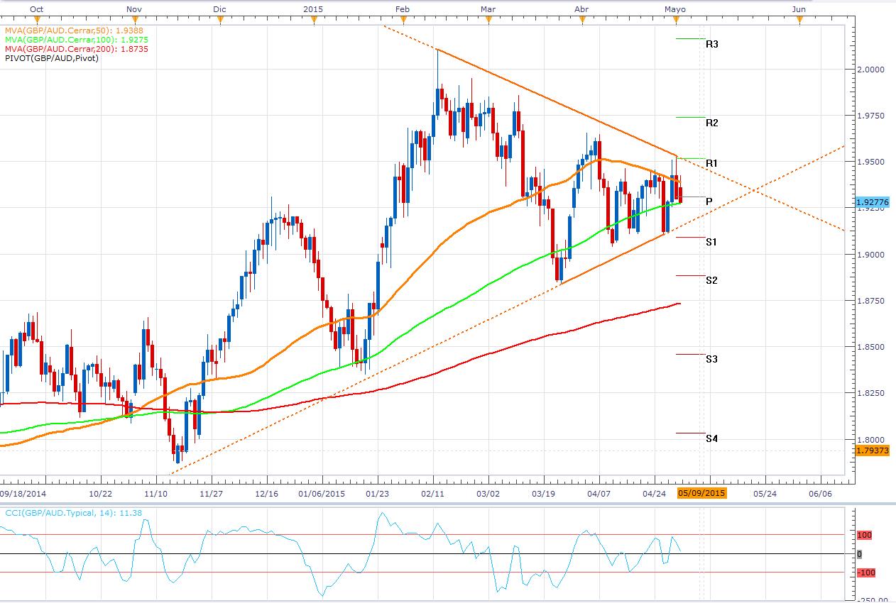 El extremo equilibrio en GBP/AUD cuenta sus últimos días - Breakout
