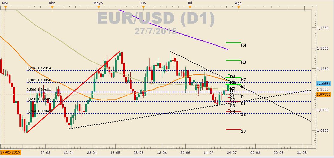 El EUR/USD cae y se expone a caídas mayores – El 1,0800 es clave