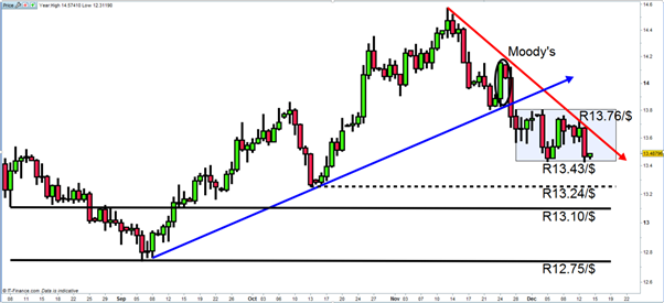 Understanding the ANC Election Impact And Why ZAR Traders Care
