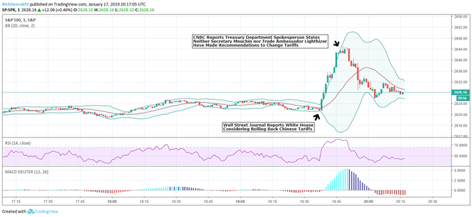 SPX S&P500 Index Price Chart Trade War Comments January 17, 2019