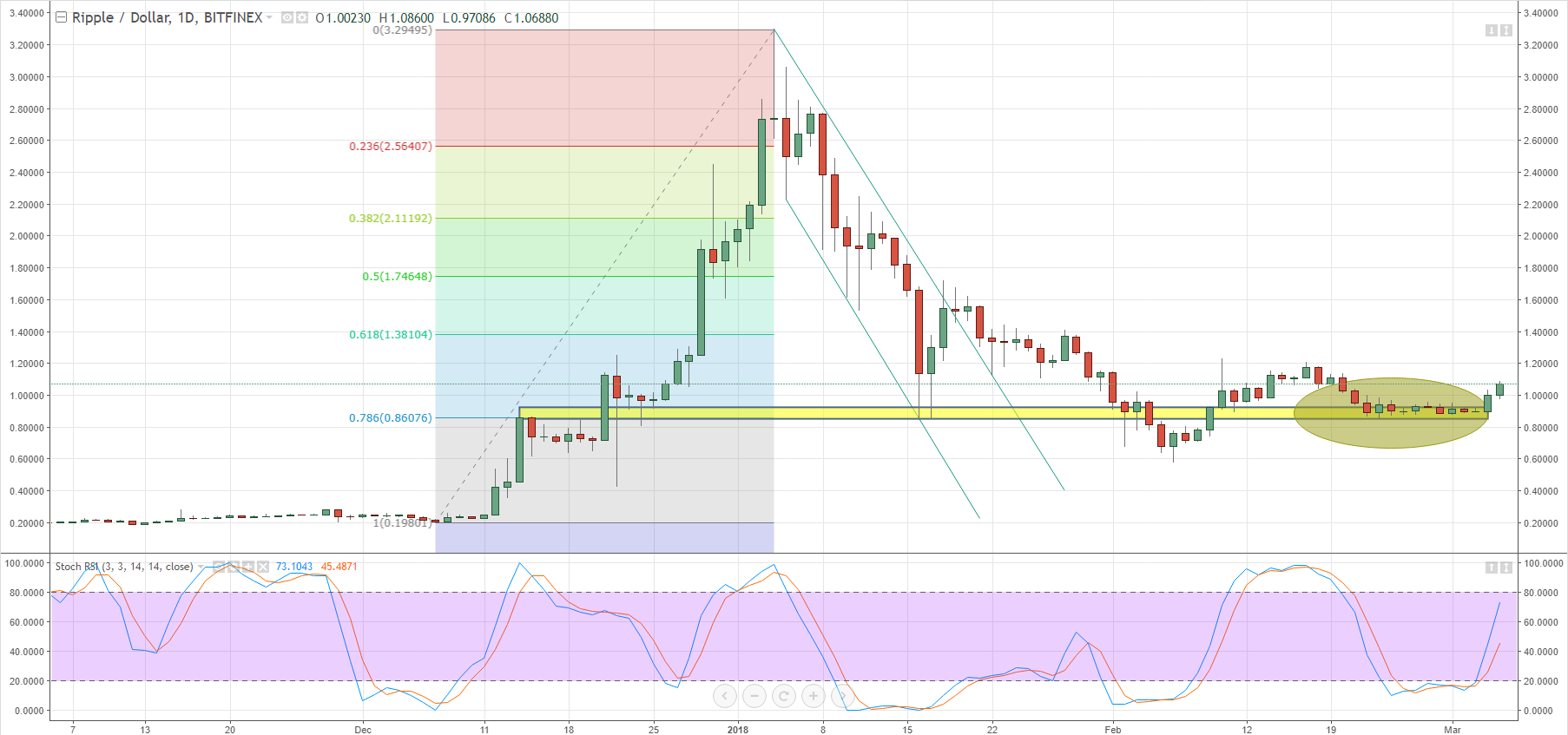 Ripple Price Chart Daily Time Frame November 2017 March 5 2018