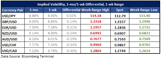 EUR/USD Implied Volatility Pops as Euro Crashes Party for H&S Sellers