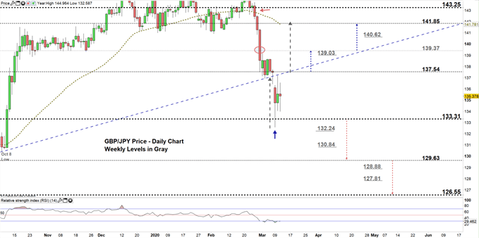 GBPJPY daily price chart 11-03-20 zoomed in