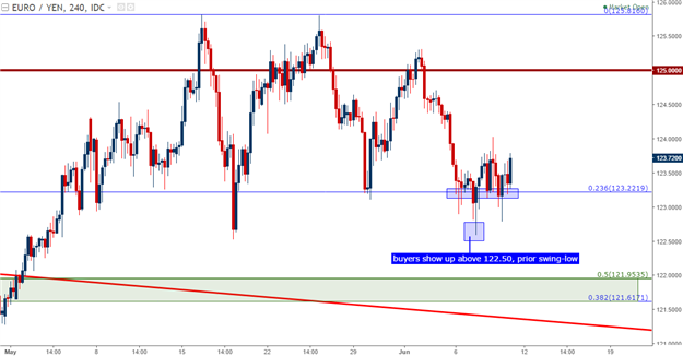 EUR/JPY Technical Analysis: Long-Term Support, Short-Term Resistance