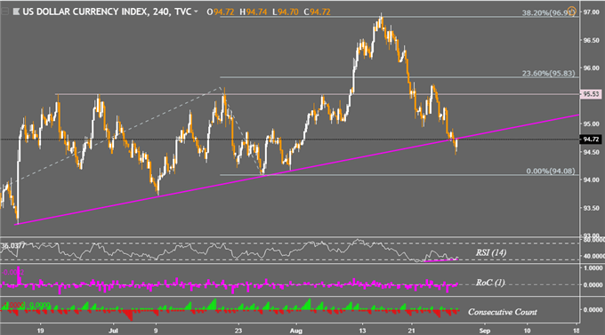 DXY Prices 4-Hour Chart