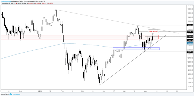 DAX daily chart, gap-and-trap at resistance