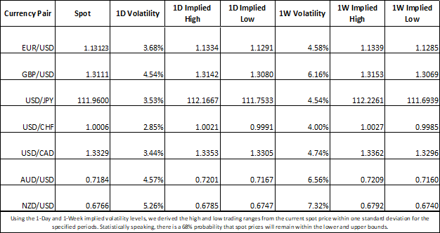 Forex Market Implied Volatility