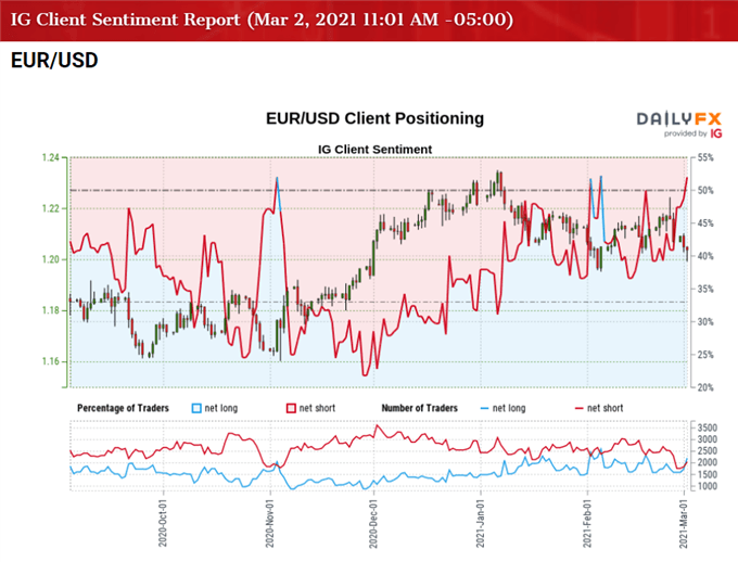 Image of IG Client Sentiment for EUR/USD rate