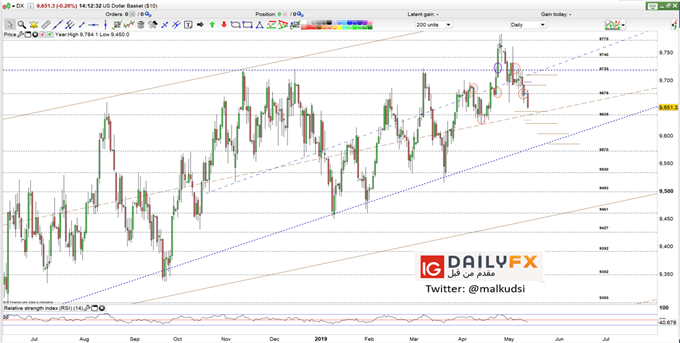 Dollar index prices daily chart