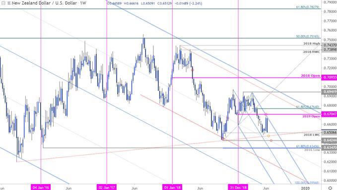 NZD/USD Price Chart - Kiwi Weekly - New Zealand Dollar vs US Dollar Outlook
