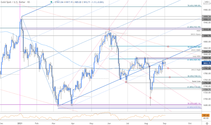 Gold Bulls at Risk into NFP- XAU Breakout Levels