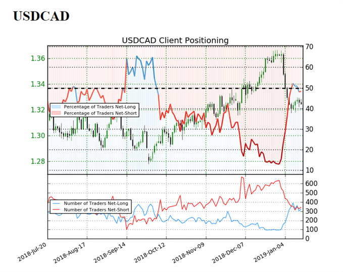 Image of IG client sentiment for usdcad