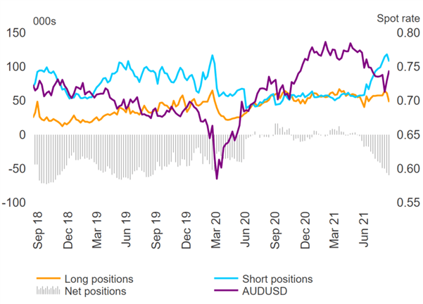 USD Bulls Extend, AUD Outlook Depends on RBA, CAD Flips to Short – COT Report