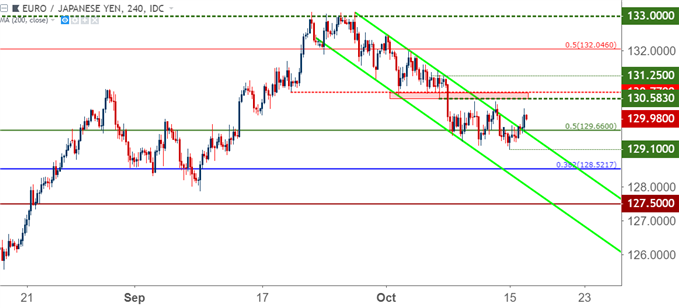 EUR/JPY, GBP/JPY Primed as Risk Aversion Themes Yet to Abate