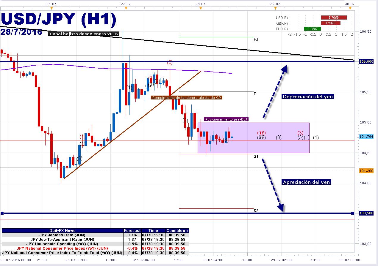 USD/JPY – Rompe el triángulo y forma otro ¿Qué ruptura es más probable?