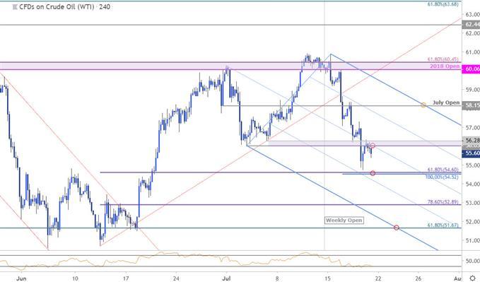 Crude Oil Price Chart - WTI 240minute - Oil Technical Forecast