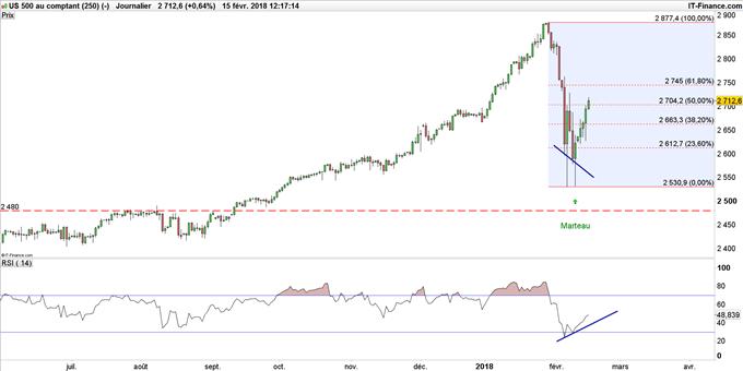 Graphique du S&P 500 en données journalières