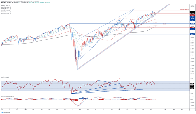 S&P 500 Index Outlook: Yellen's Calls for Fiscal Support to Buoy SPX