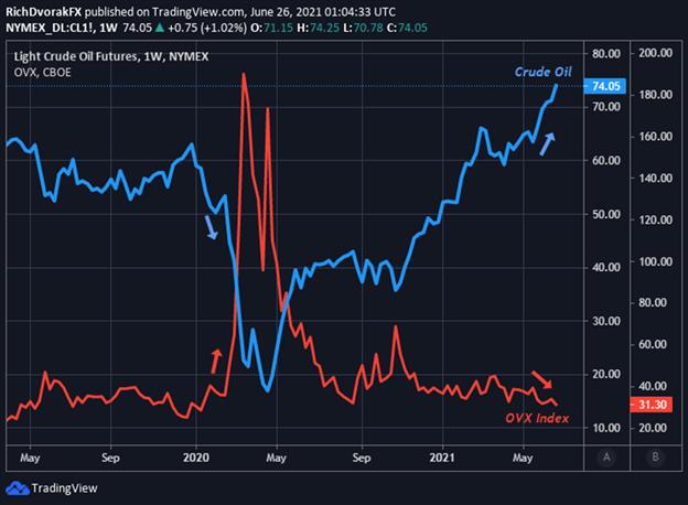 OVX Index Price Chart Crude Oil Volatility