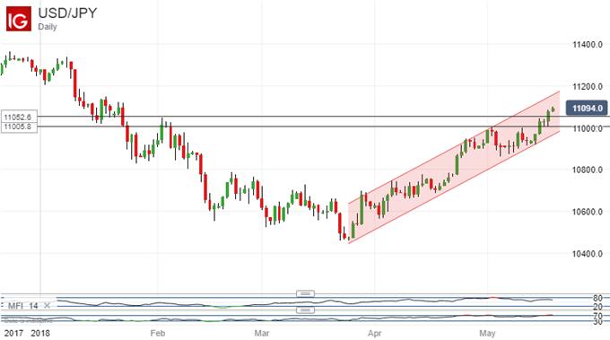 US Dollar Vs Japanese Yen, Daily Chart