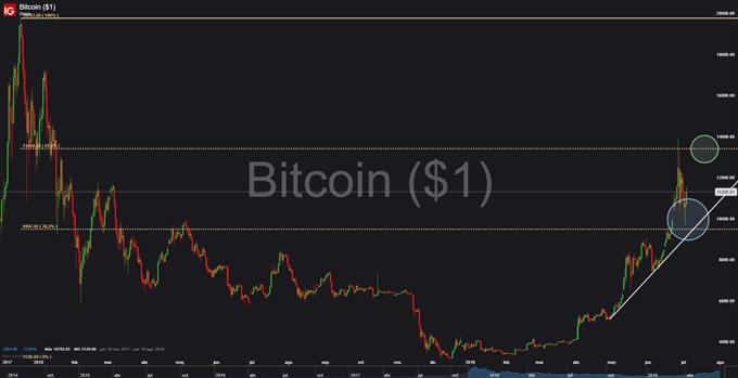 Gráfico diario BTC/USD - 03/07/2019