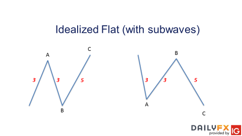 3 Elliott Wave Flat Patterns to Know and Understand
