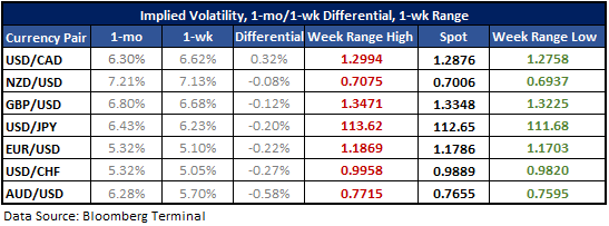 Major USD-pairs with implied volatility