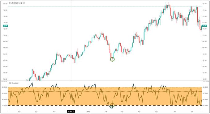 Der Rohöl-Chart zeigt den Preisanstieg von Öl nachdem die OPEC ihre Fördersenkungen verlängert hatte