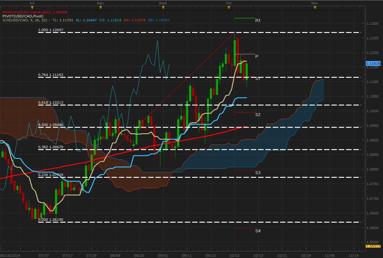 El USD/CAD se mantiene en un rango a la espera de un impulso