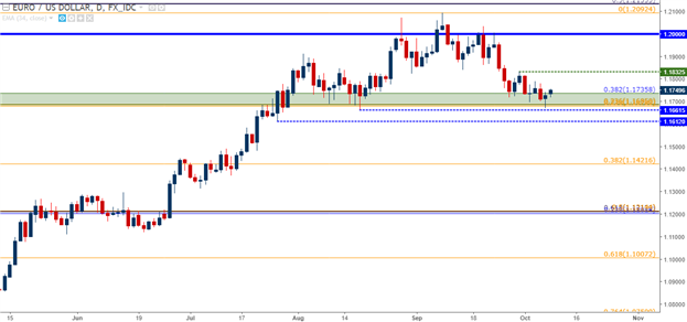 Bullish EUR/USD Holding Confluent Support