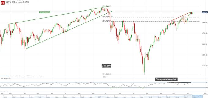 Gráfico diario S&P 500 - 11/04/2019