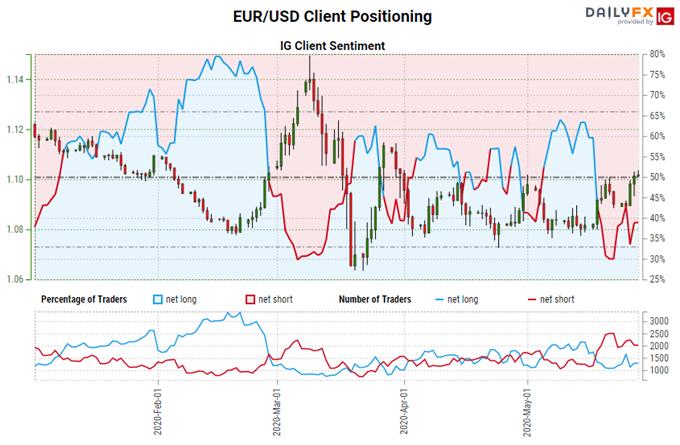 EUR/USD Technical Analysis: Euro Set to Break 2-Month Range Top?