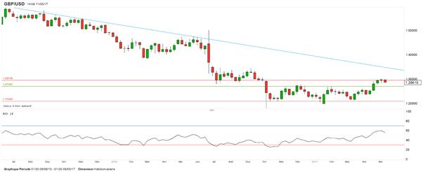 GBP/USD – EUR/GBP : la livre sterling perd du terrain après le statu quo de la Banque d'Angleterre