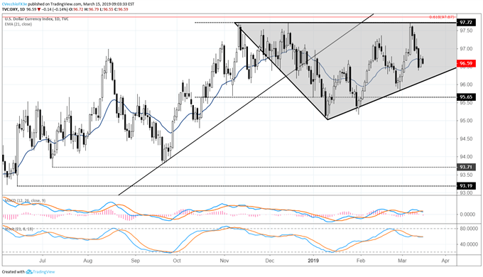 US Dollar Mired in Range; US Yields Breakdown May Boost Gold Prices