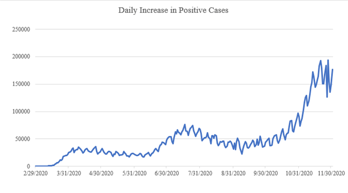 Daily Increase in Positive Covid Cases