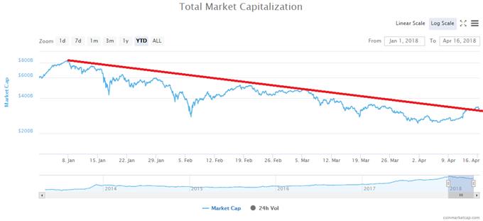 Le marché teste une oblique majeure