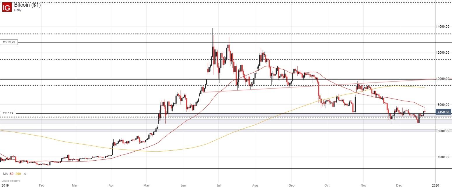 bitcoin price - photo #47
