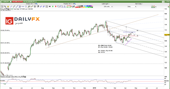 EUR/JPY prices daily chart