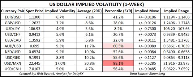 USD Price Chart US Dollar Trading Outlook Currency Volatility S&P 500 Earnings Season Coronavirus