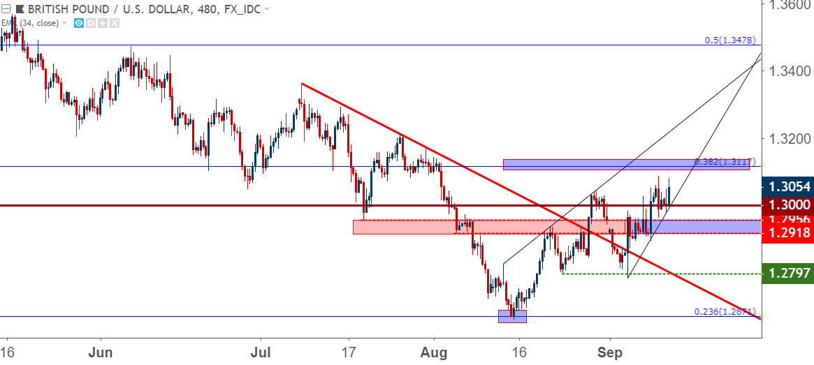 Gbpusd Holds Above 13000 Ahead Of Boe Can Bulls Sustain The Move