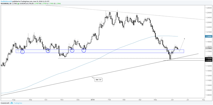 EUR/USD daily chart, looking for higher prices on hold of support