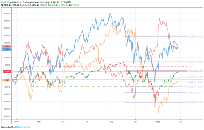 stock market price chart, apple price chart