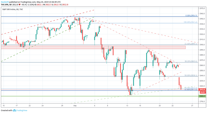 S&P 500 price chart technical levels