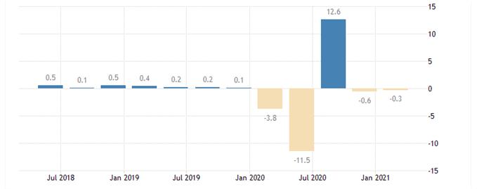 EU GDP