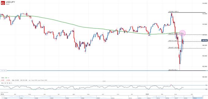 Gráfico diario del USD/JPY