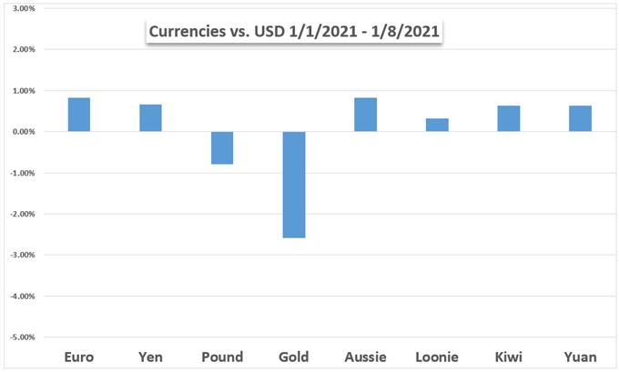 Mercati settimana avanti: Nasdaq 100, Russell 2000, Oro, USD, Stimulus, Rendimenti del Tesoro